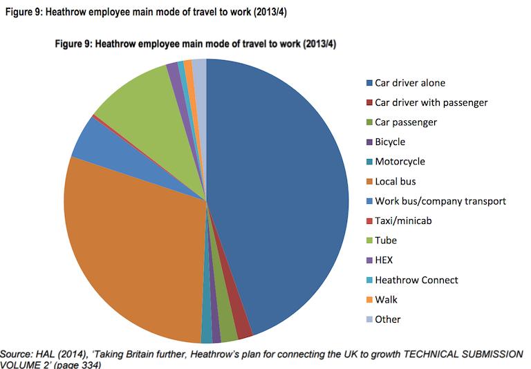 heathrow-employee-moe-of-travel-201314