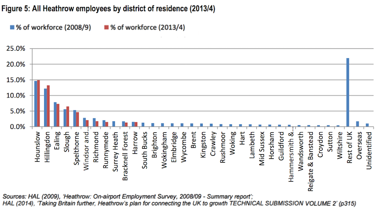 heathrow-residence-of-employees-201314
