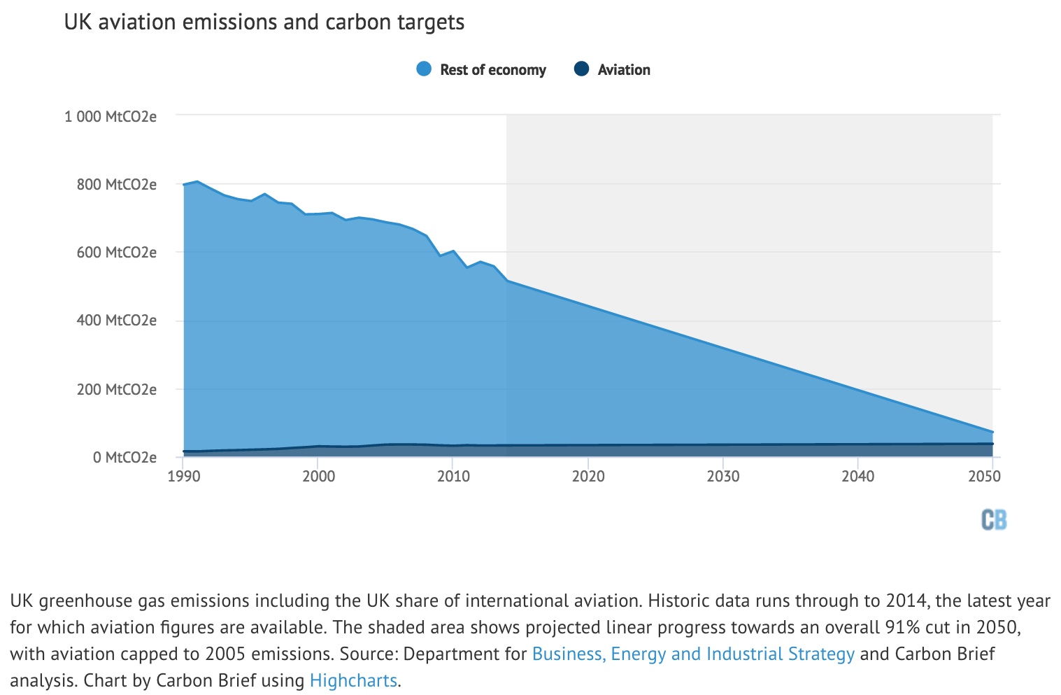 uk-and-aviation-co2-emissions-to-2050