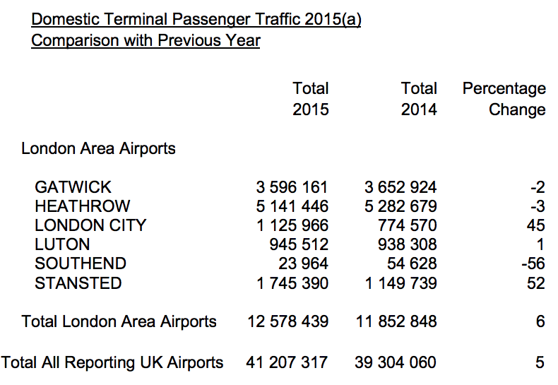 AirportWatch | Evidence of falling numbers of Heathrow passengers on