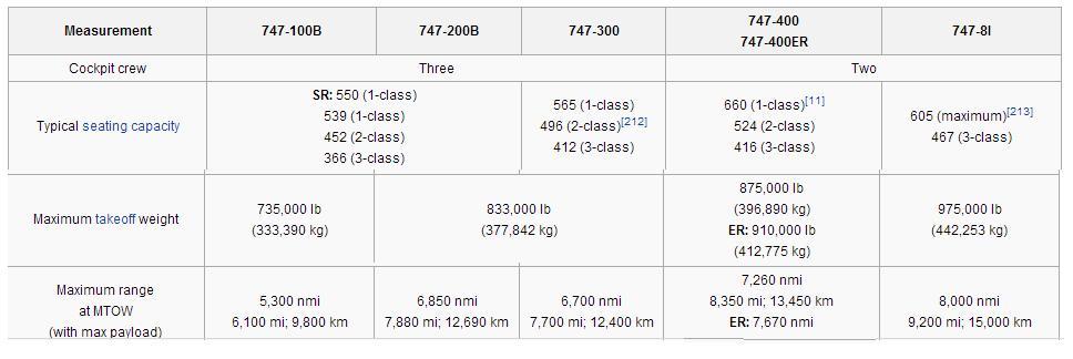 747 pax and range