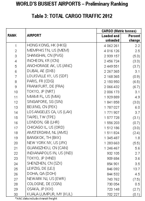 ACI world busiest airports cargo includes mail
