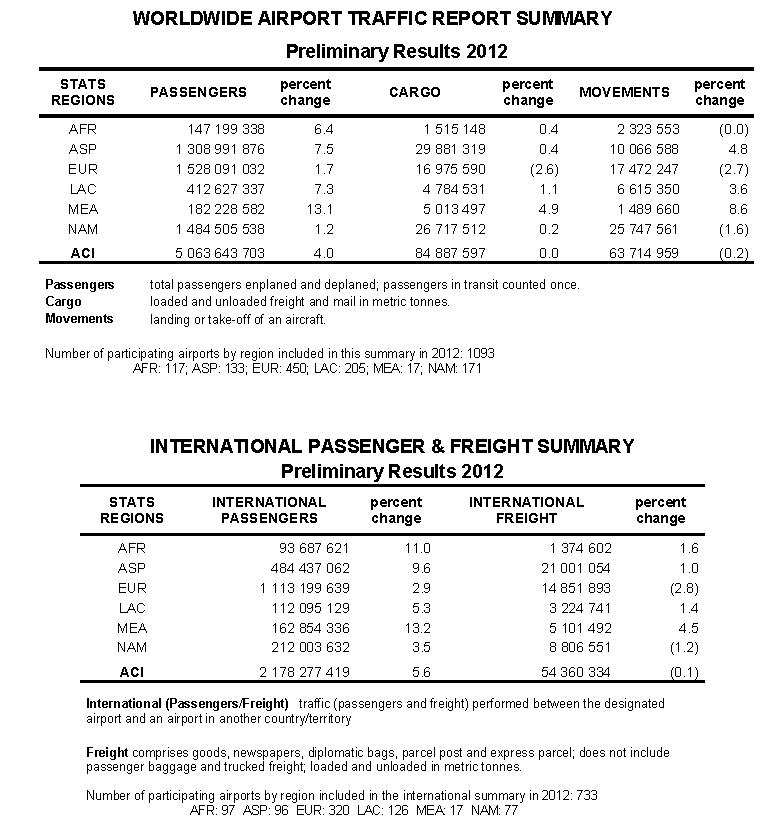 ACI worldwide airport traffic summary