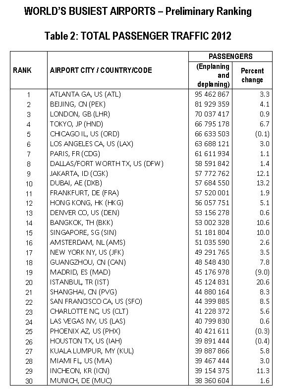 ACI worldwide airports total passengers 2012
