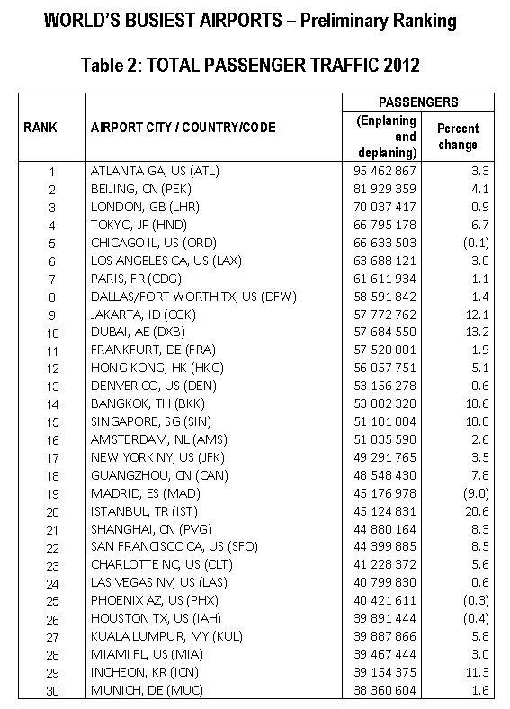 ACI worldwide airports total passengers 2012