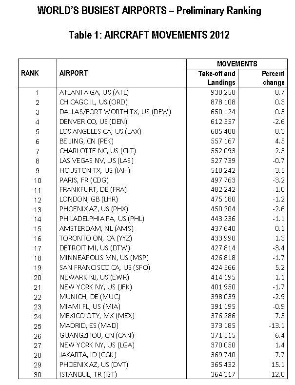 ACI  worldwide busiest airports 2012