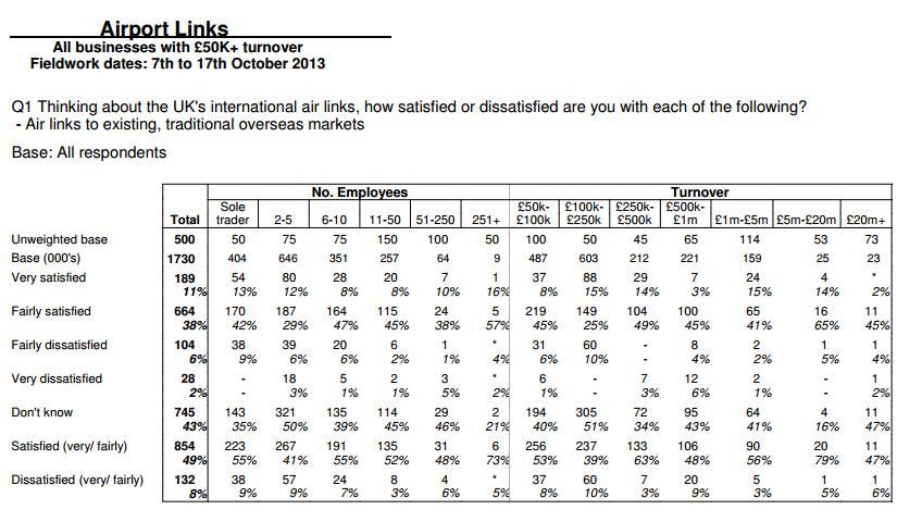 AOA survey satisfaction level