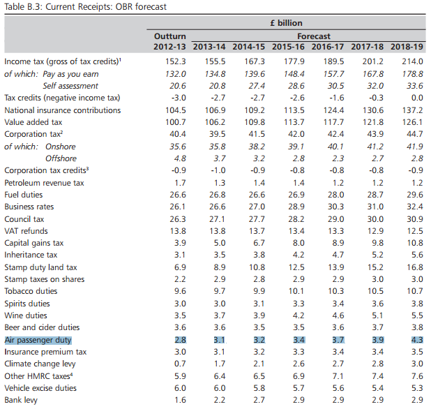 APD forecasts to 2019 from autumn statement 2013