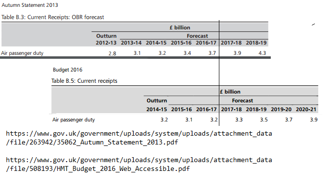 APD take estimates from 2013 and 2016 budgets