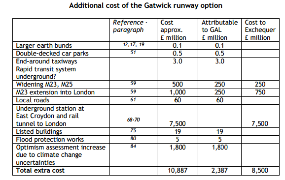 Additional costs of Gatwick 2nd runway