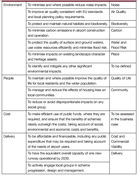 Airports Commission Appraisal Framework objectives 2