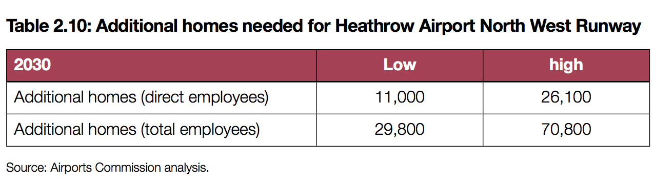 Airports Commission Heathrow homes Nov 2014