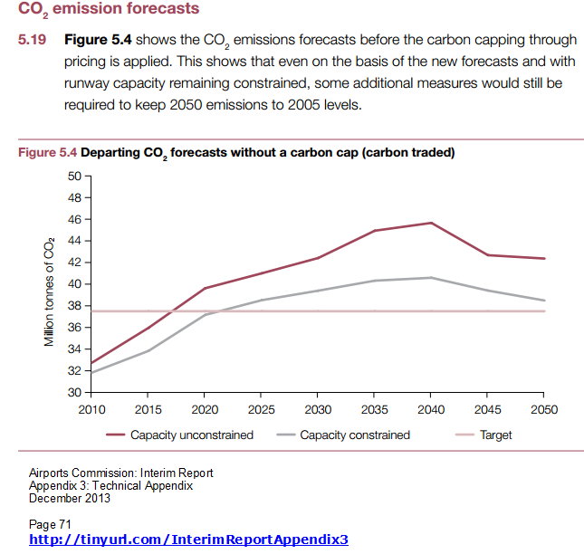 Airports Commission InterimReport Appendix 3 graph on CO2