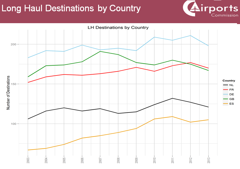 Airports Commission long haul destinations by country