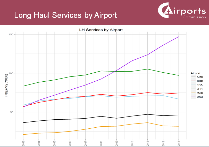 Airports Commission long haul services by airport