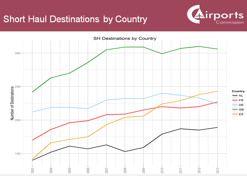 Airports  Commission short haul destinations by country