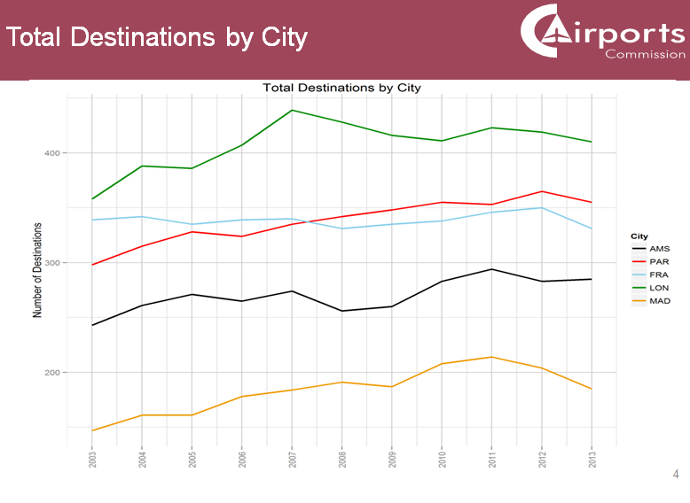 Airports Commission total destinations by city