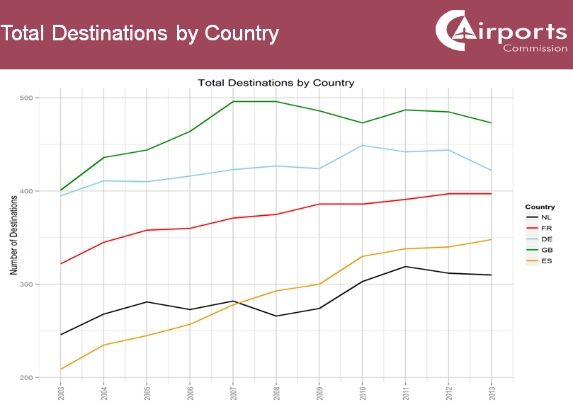 Airports Commission total destinations by country