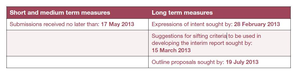 Airports commission dates