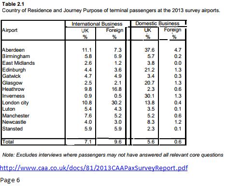 CAA 2013 air passenger survey business proportion