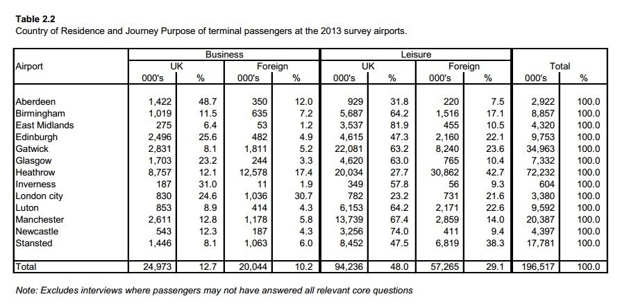 CAA 2103 passenger survey business and leisure
