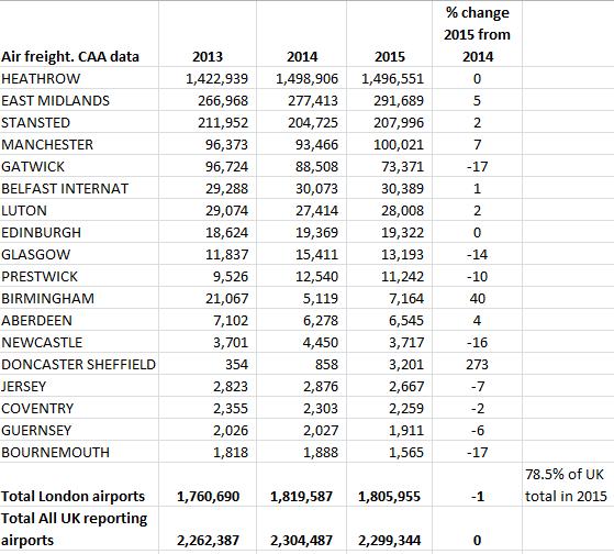 CAA air freight 2013 2014 2015