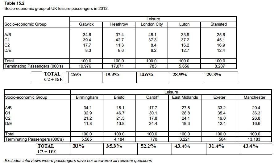 CAA air passenger socio-economic group 2012