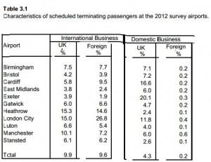 CAA business passengers 24 percent  2012