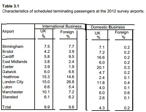 CAA business passengers 24 percent  2012