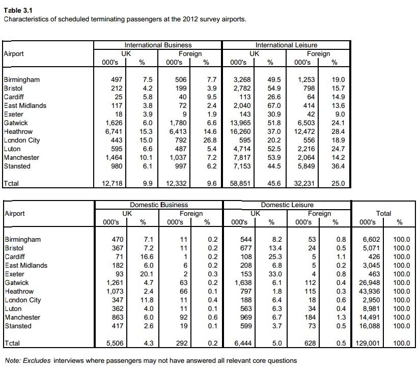 CAA passenger survey business 2012