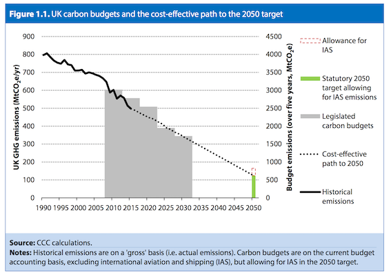 ccc-uk-carbon-budgets-to-2050-target