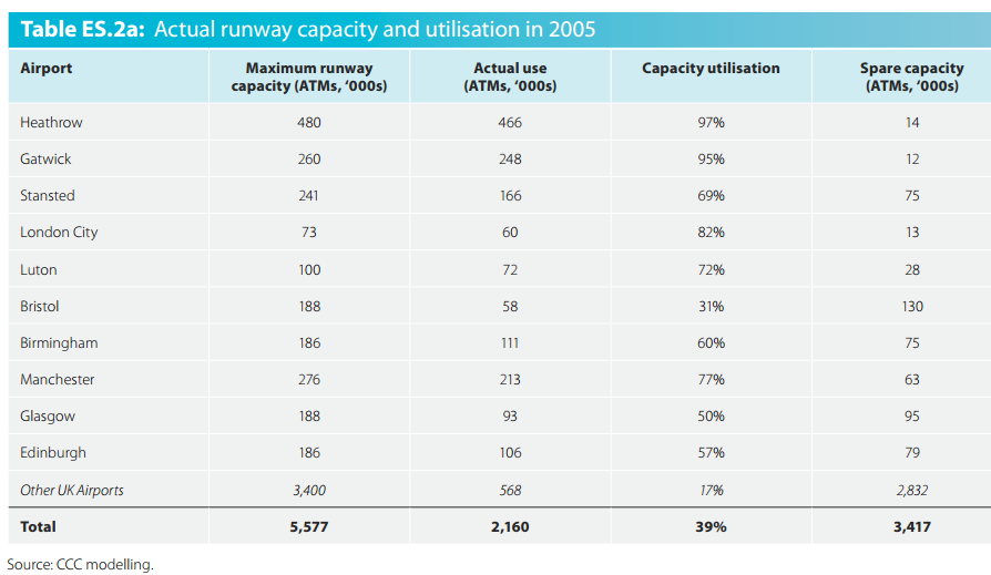 CCC airport capacity and utilisation 2009