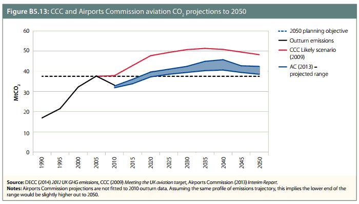 CCC and AC aviation CO2 projections to 2050