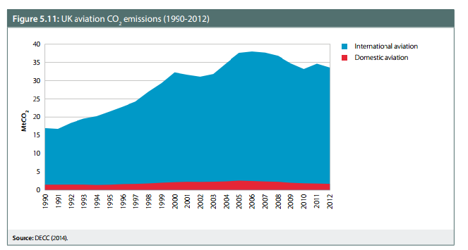 CCC aviation carbon emissions to 2012