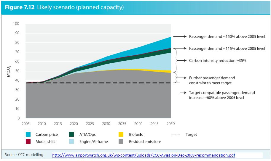 CCC aviation emissions forecasts 2009