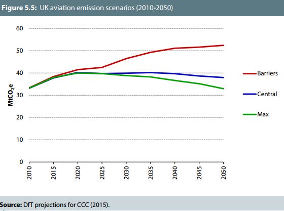 CCC scenarios 2010 - 2050 Nov 2015