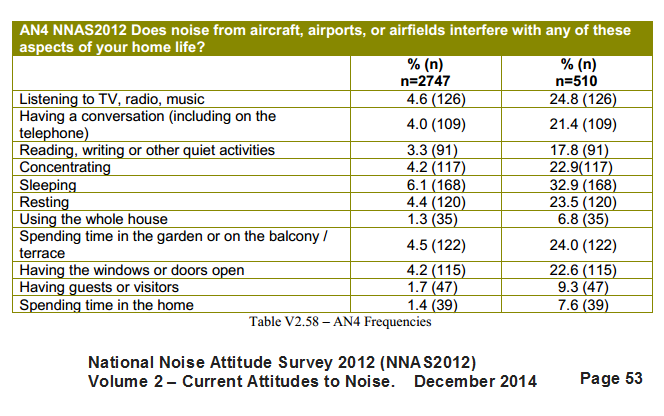 DEFRA National Noise Attitude Survey chart 22.1.2015