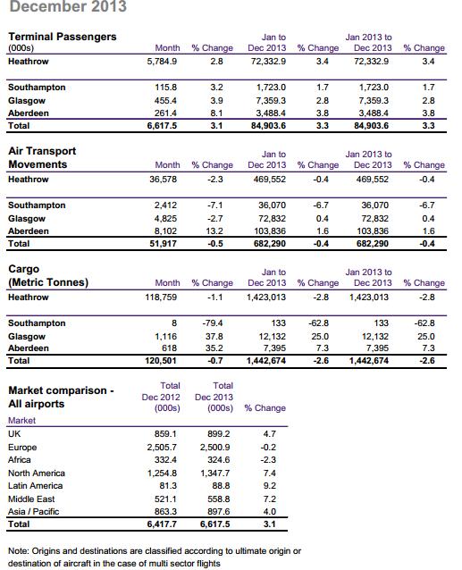 December 2013 figures including all 2013