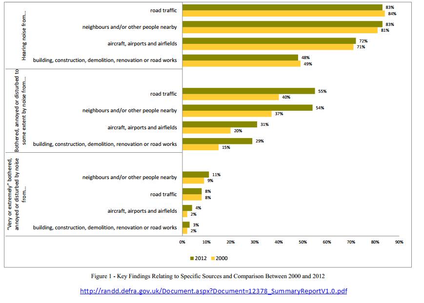 Defra National Noise Attitude Survey 2012 published 18.12.2014