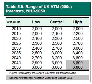 DfT 2013 forecasts ATMs