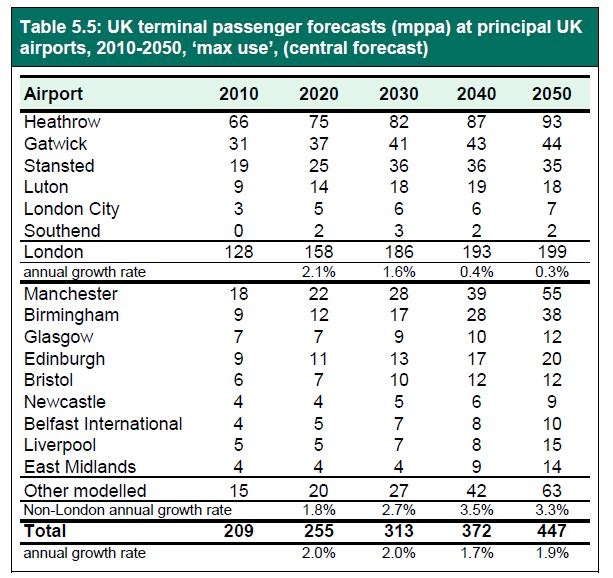 DfT 2013 forecasts pax at main UK airports