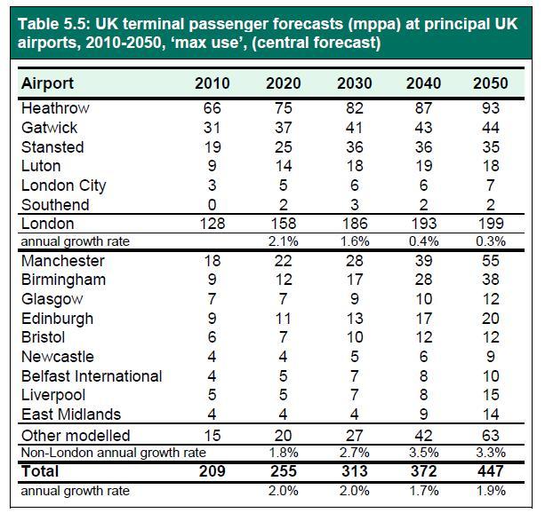 DfT 2013 forecasts pax at main UK airports