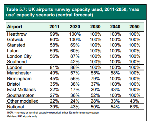 DfT 2013 runway capacity forecasts