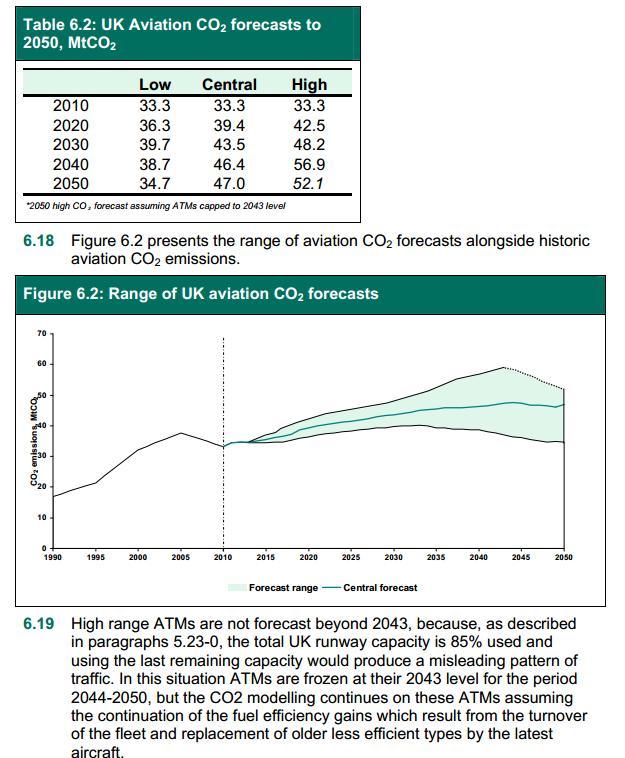 DfT Jan 2013 CO2 forecasts