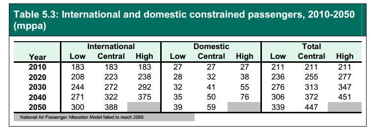 DfT Jan 2013 constrained passengers to 2050