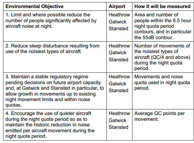 DfT environmental objectives on noise Jan 2014