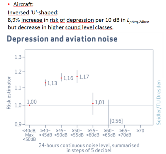 Dirk Schreckenberg graph of depression and noise level 5.7.2016