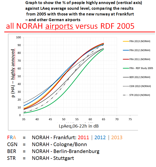 Dirk Schreckenberg graph showing increased annoyance with noise 4.7.2016