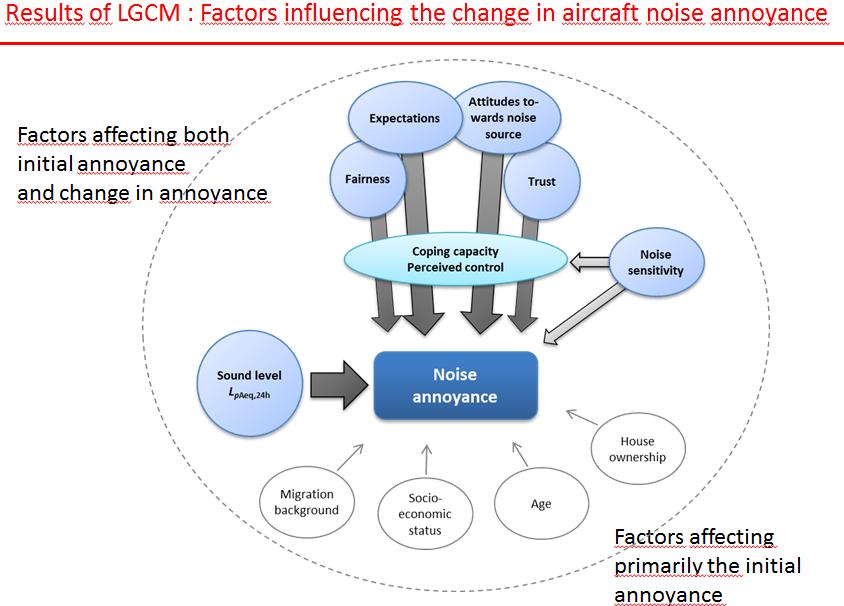 Dirk Schreckenberg illustration of factors influencing noise annoyance 4.7.2016