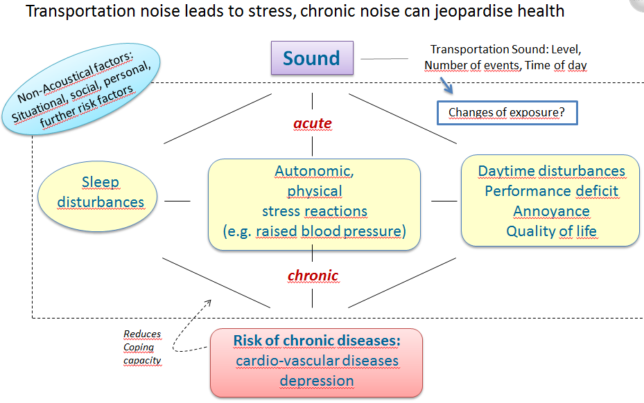 Dirk Schreckenberg slide mechanism of stress with noise 4.7.2016
